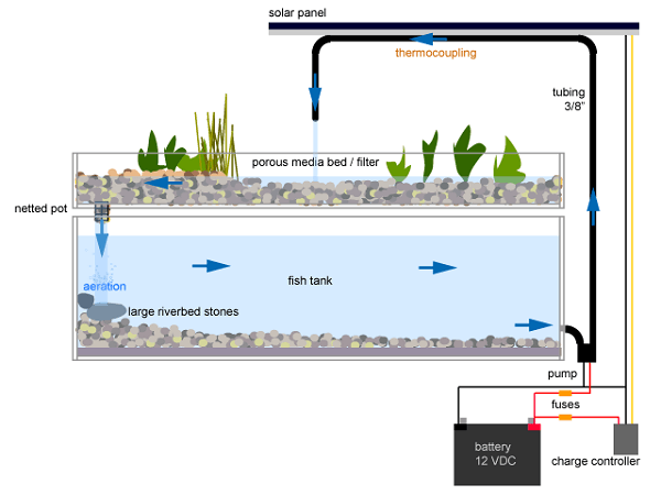 Aquaculture Tank drainage and Aeration Systems
